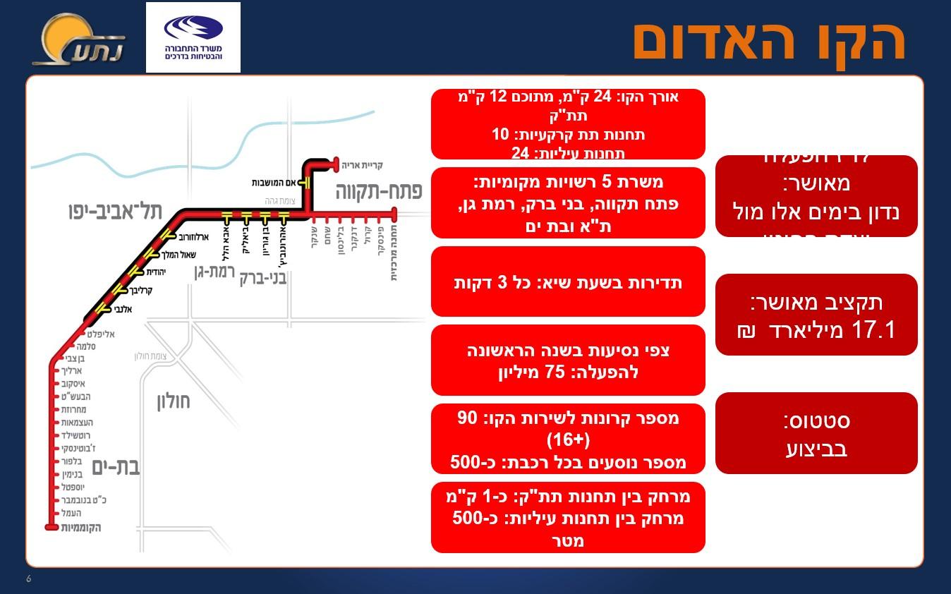 הקו האדום הרכבת הקלה
